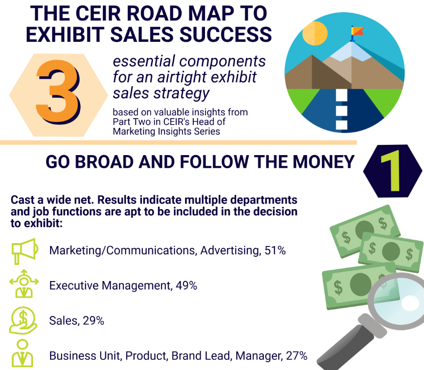 CEIR Road Map